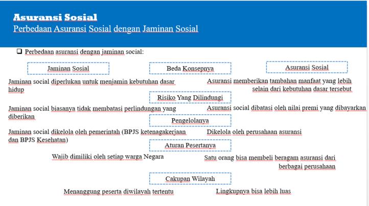 perbedaan asuransi dengan jaminan sosial